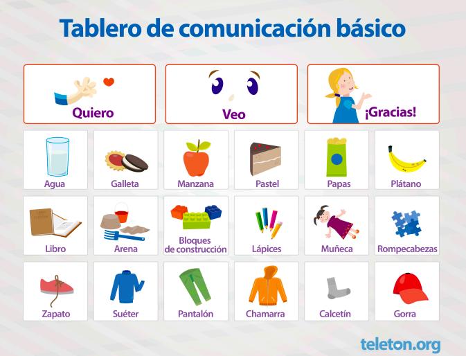 Ejemplo de tablero de comunicación básico